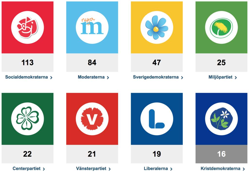 Répartition des députés au Parlement suédois