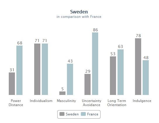 Hofstede comparaison Suède-France