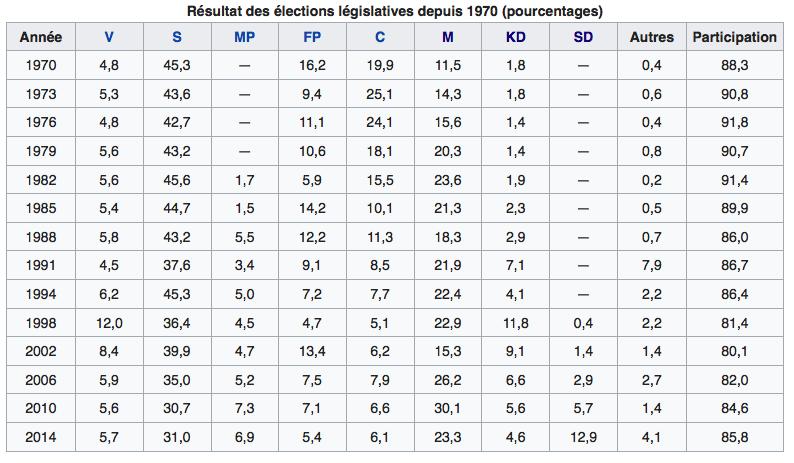 Résultats des élections législatives suédoises depuis 1970