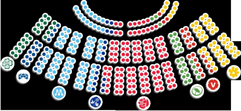 Répartition des partis politiques suédois au Riksdag