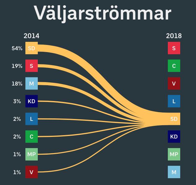 Voix pour les Démocrates suédois
