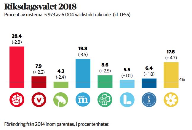Résultat des élections 2018