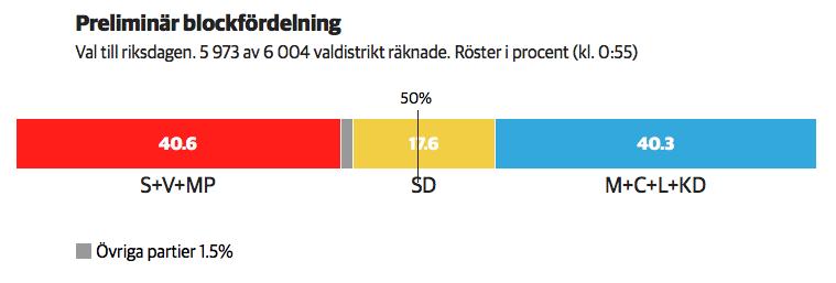 Répartition blocs de gauche et de droite au Riksdag