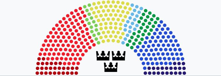 Répartition des mandats au Riksdag selon les partis