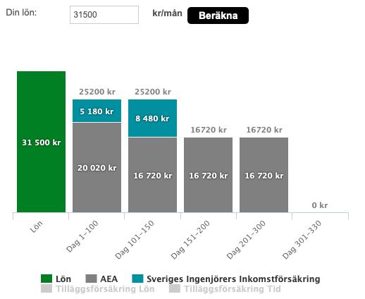 Sveriges Ingenjörer, Assurance chômage complémentaire