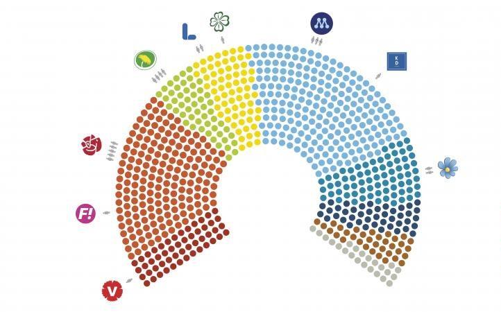 Répartition des députés européens