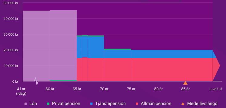 Simulation retraite