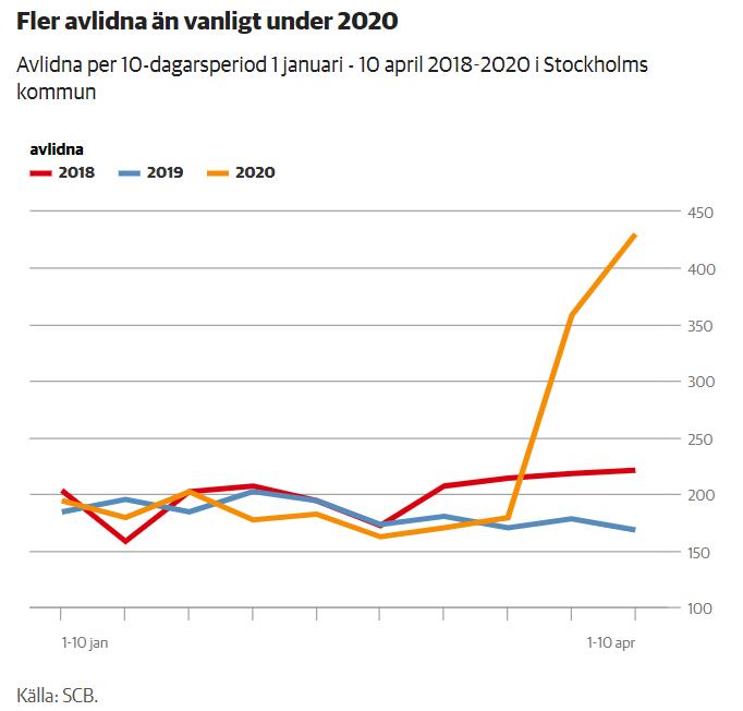 Nombre de décès à Stockholm en 2018, 2019 et 2020