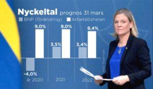 Prognostic PIB et taux de chômage 2020-2022