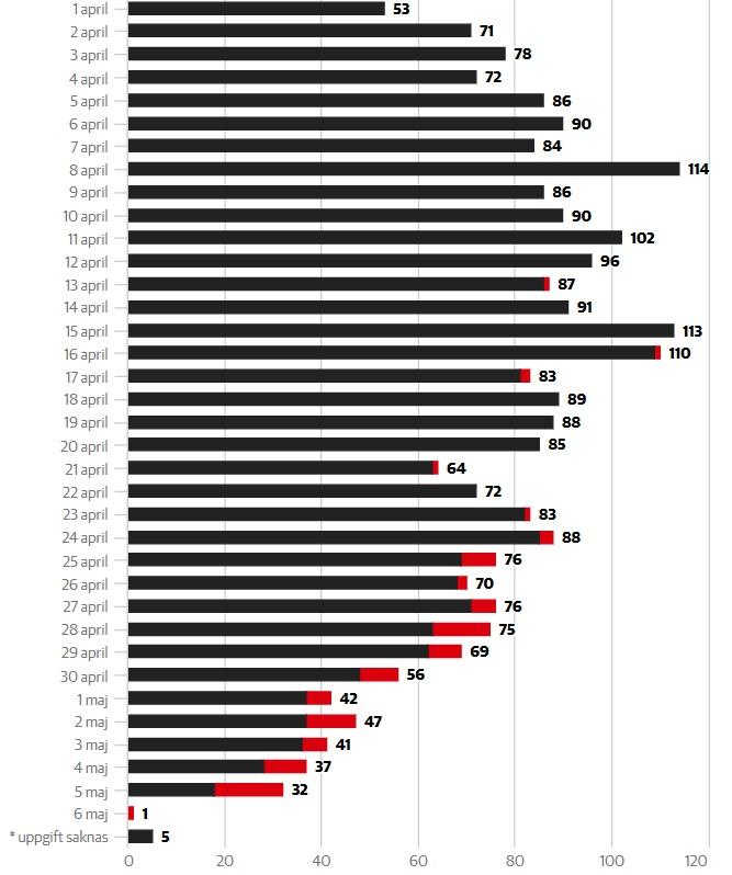 Nombre de décès du covid-19