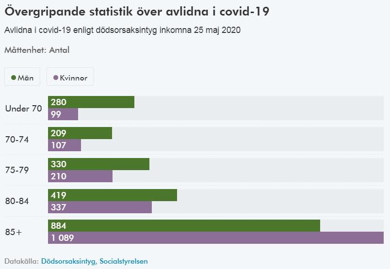 Stat décès jusqu'au 25 mai