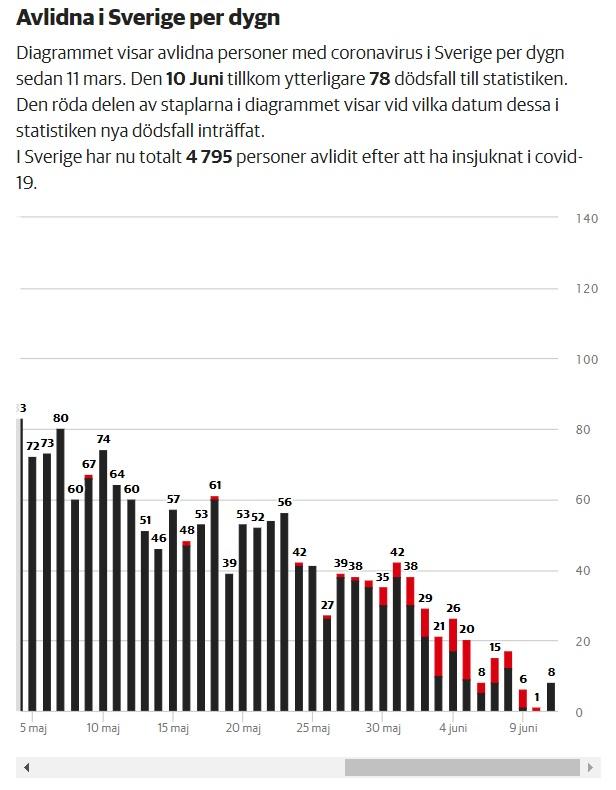 Nombre de décès du covid-19 au 10 juin