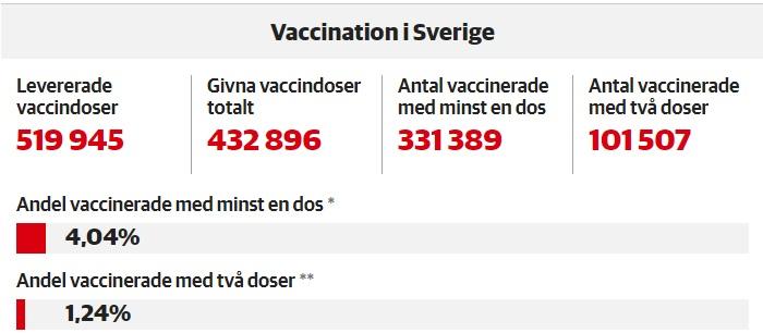 Statistiques vaccination 11 février 2021