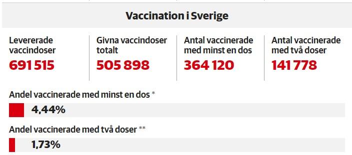 Statistiques vaccination 16 février 2021