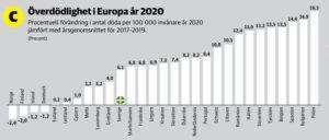 Surmortalité en Suède comparé à l'Europe