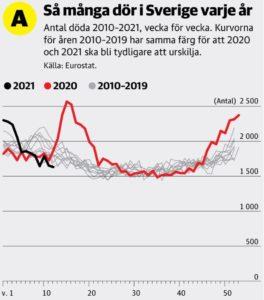 Surmortalité par an en Suède