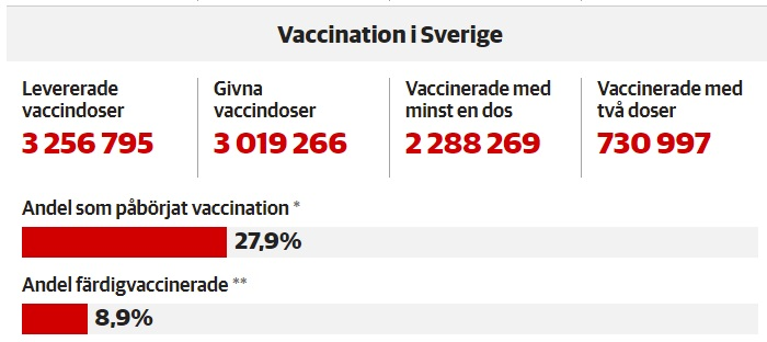 Statistiques vaccination 27 avril 2021